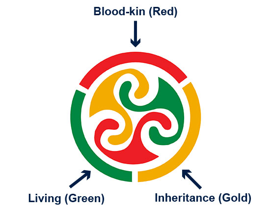 Celtic Research Logo Explained