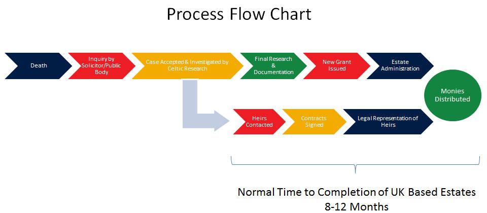Process-Chart